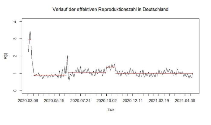 Grafik Verlauf der effektive Reproduktionszahlen in Deutschland - März 2020 bis April 2021